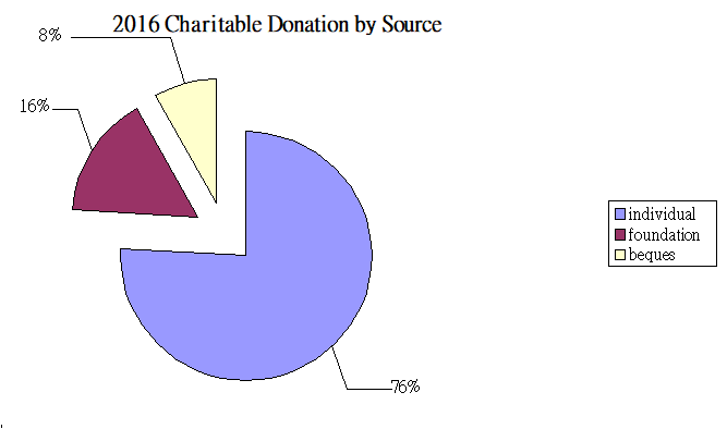 Charitable Donation by Source 2016 USA